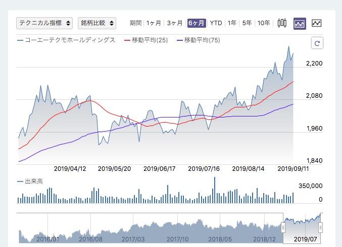 コーエー株価