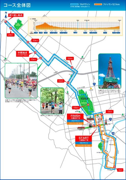 北海道マラソン・東京オリンピックのコース
